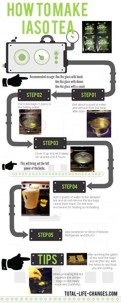How to make IASO Tea #detoxification #infographic #weightloss