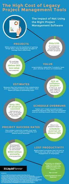 The cost of poor project management - raconteurnet Project
