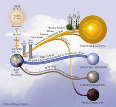 The Plan of Salvation. Very interesting... I've never seen one quite like this before.