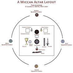 Altars:  Wiccan #Altar Layout. These are guidelines only for a Wiccan Altar. You should set up your own Altar according to the spiritual tradition you follow or in whatever way feels right to you personally.