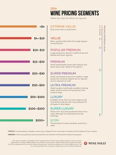The price points that increase quality in wine and what they really mean.  Great read if you want to buy quality wine (with value).