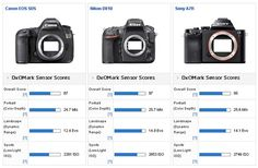 5DS Handed Highest DxOMark Score for a Canon, But Still Trails Nikon and Sony