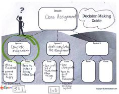 Do2Learn: Educational Resources for Special Needs - Decision Making Guide