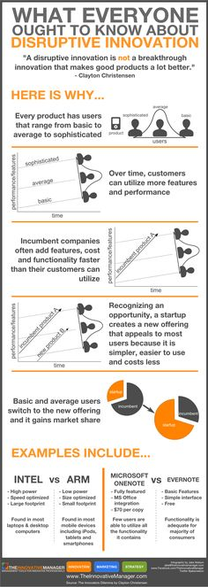 Disruptive Innovation infographic