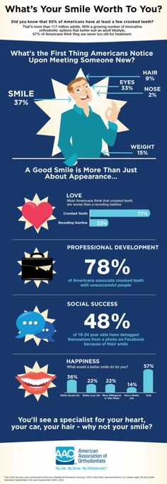 Smile facts (infographic). What's the first thing Americans notice upon meeting someone new? What's your smile worth to you?