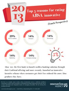 Here's what customers had to say about Absa as an innovative bank. How else do you think Absa can improve their position in the banking market?