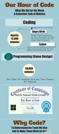 """Our Hour of Code Infographic """"Why We're Learning about Coding in Our 6th Grade Writing Class"""""""