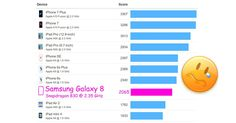 Samsung Galaxy S8: selbst iPhones aus 2015 schneller als Samsung Flaggschiff! - https://apfeleimer.de/2017/04/samsung-galaxy-s8-selbst-iphones-aus-2015-schneller-als-samsung-flaggschiff - Selbst iPhone SE schneller als Samsung Galaxy S8? Die Prozessorleistung eines Smartphones ist bei weitem nicht alles, viel wichtiger ist die subjektive Geschwindigkeit des Smartphones in Kombination mit dem verwendeten Betriebssystem. Dennoch sind Geschwindigkeitsvergleiche der Prozessoren b