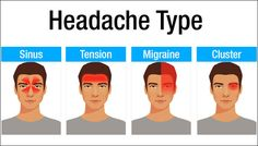 Everyone has suffered a headache at some point in their lives – and they're not fun. It is one of the most common forms of pain that stems from the central nervous system, and is often the main reason why people miss school or work. The National Headache Foundation estimates that around 28 million Americans …