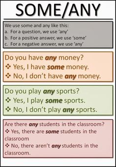 Learn English Grammar with Pictures: use of some and any