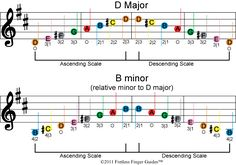 image of free color coded violin sheet music for the d major and b minor music scales Violin Scales, Guitar Scales Charts, Guitar Chord Chart, Guitar Chords, Guitar Keys, Guitar Notes, Piano Keys, Guitar Art, Guitar Lessons For Beginners