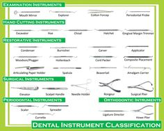 Dental Instrument Classification