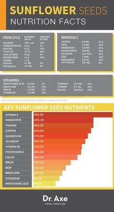 SunflowerSeeds-Nutrition