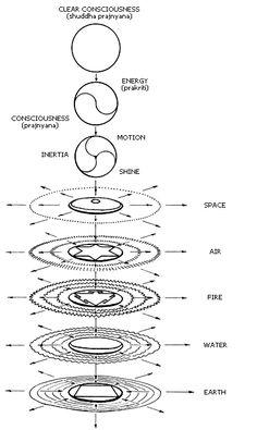 Moscow Sri Aurobindo Center of Integral Yoga - Practice - Antahkarana Sacred Geometry Symbols, Geometry Art, Les Chakras, Esoteric Art, I Ching, Occult Art, Spirit Science, Taoism, Chakra Meditation