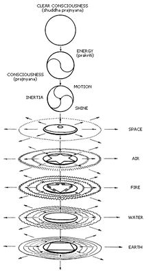 """Tattva basicially means """"thatness"""", that is, the real being of anything. The five Tattwas are Eastern symbols for the five primary elemental qualities in Nature.  They also correspond with the Elemental Sephiroth on the Qabalistic Tree of Life. In the West, they naturally correspond with the five so-called Aristotelian Elements. """"From these five primitive natures, thus five-folded, the physical vesture is formed"""". Sri Shankaracarya"""