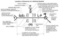 Welding - Engineering References