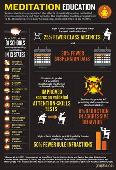 Monday Mindfulness: Meditation and education - improved attention, attendance, behavior! States bring meditation to school (infographic) Meditation Benefits, Daily Meditation, Meditation Practices, Mindfulness Meditation, Mindfulness Practice, Meditation Space, Mindfulness In Schools, Mindfulness For Kids, Mindfulness Activities