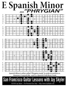Guitar Fingering Chart A Spanish Dominant Scale Diagram