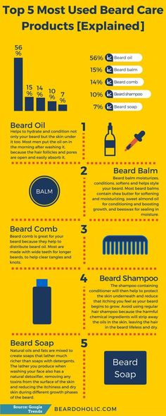Top 5 Most Used Beard Care Products [Explained] - Beardoholic Best Beard Shampoo, Best Beard Balm, Grow A Thicker Beard, Thick Beard, Best Beard Care Products, Hair Products, Best Straight Razor, Beard Maintenance, Health And Wellness