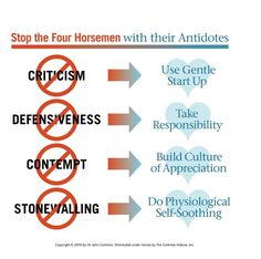 Stop the Four Horsemen -John Gottman -  How to foster positive arguments in your relationship! I almost cried during class because my past relationships have been this! And now its not! I feel blessed to have my soon to be husband!