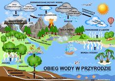 Montessori, Polish Language, Teaching Geography, Study Motivation, Kindergarten, Teacher, Student, Activities, Education