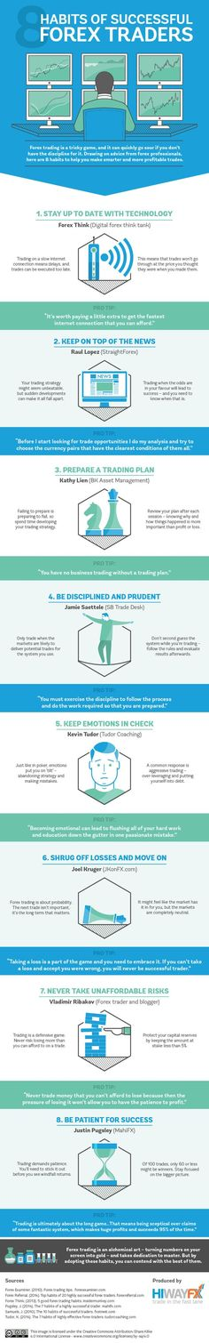 8 Habits of Successful Forex Traders #infographic #ForexTrading #Business:
