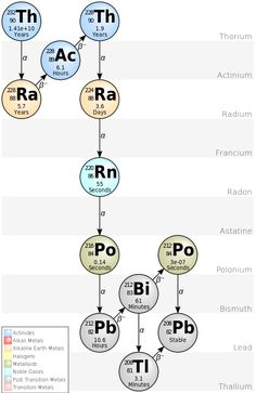 Ball-and-arrow presentation of the thorium decay series Chemistry 101, Chemistry Notes, Teaching Chemistry, Organic Chemistry, Science Education, Nuclear Engineering, Nuclear Physics, Chemical Engineering, Nuclear Technology