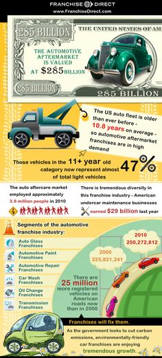 Seven surprising facts driving the success of auto franchises - Automotive Industry Infographic | FranchiseDirect.com.