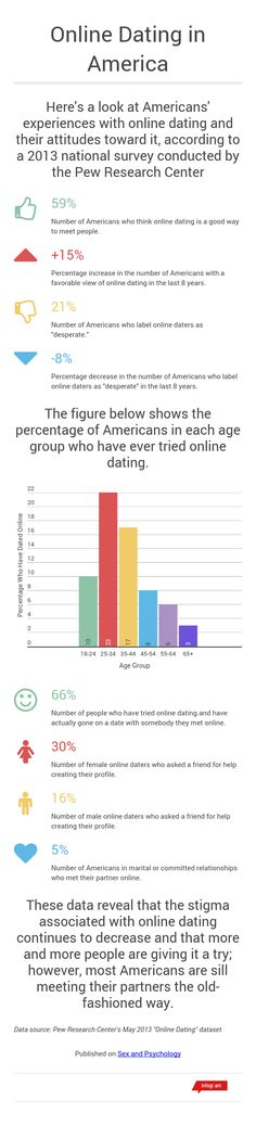 Online Dating age age age 16