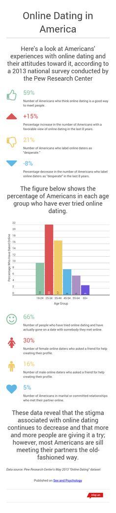 National online dating survey