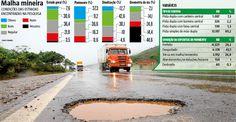 Desgaste do asfalto, traçado sinuoso e precariedade das placas colocam em risco a vida de quem trafega nas rodovias mineiras. Mais da metade das estradas apresentam falhas no pavimento, geometria da via e sinalização. Pesquisa divulgada ontem mostra que as condições são regulares, ruins ou péssimas em 61,8% da malha analisada. Apenas 38,2% foram avaliadas como boas ou ótimas. (27/10/2016) #Rodovia #Estradas #MG #MinasGerais #Infográfico #Infografia #HojeEmDia