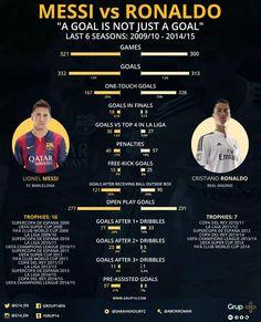 Messi vs Ronaldo. via @G14_en