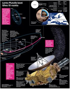 Lento Plutolle kesti lähes 10 vuotta. Helsingin Sanomat