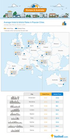 Helpful Travel Infographic Compares Average Airbnb Prices with Hotel Rates Around the World - My Modern Met