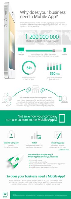 The world of business and technology is consantly evloving and a strong online presence became a must for every business owner.  Check our Infographic to find some of the benefits that mobile applications can bering to your company.