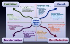 #Socbiz and its influence on Cost Reduction Transformation, Growth and Innovation