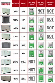 Backup generator comparison chart