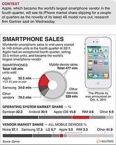 """Key4Biz, """"Gartner: Apple primo produttore mondiale di smartphone nel quarto trimestre 2011"""": quota mercato al 23,8% http://ht.ly/96q05 Anche voi """"Apple addicted""""?..."""