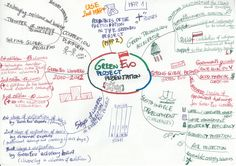 Szymon Koscierzynski created this idea map to present the GreenEvo project for the II Polish-Egyptian Tourism Joint Committee.