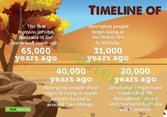 Timeline of Aboriginal and Torres Strait Islander People in Australia – Banner