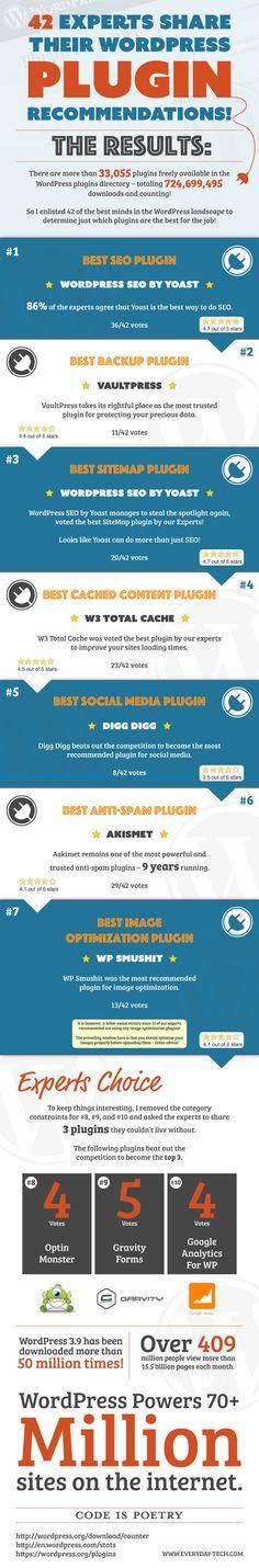 WordPress is one of the best choices for a fully functional, feature rich responsive website. It is a free Content Management System (CMS) platform that allows Confira aqui em http://www.estrategiadigital.pt/category/plugins-wordpress/ as nossas melhores recomendações de Plugins Wordpress