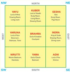 Bedroom Colour Combination As Per Vastu vastu shastra directions chart | cool ideas | pinterest | feng