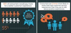 the Customer Experience Matters (8 Infographics)