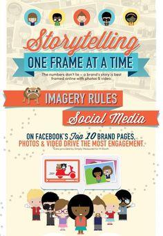 Social Media: Fotos und Videos steigern Engagement [Infografik]