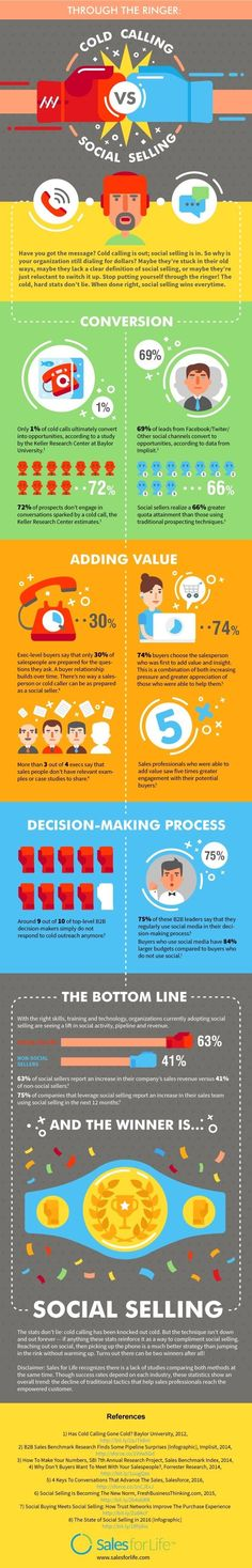 Cold-Calling vs. Social Selling -- Which Strategy Wins? [Infographic]