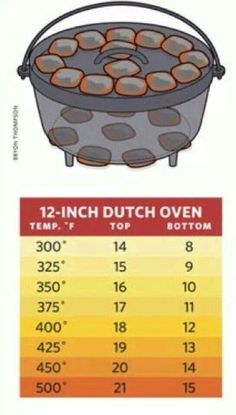 Dutch oven temperatures more. dutch oven temperatures more camping cooking Cast Iron Skillet Cooking, Fire Cooking, Oven Cooking, Outdoor Cooking, Cooking Tips, Cooking Classes, Healthy Cooking, Cooking Lamb, Cooking Turkey