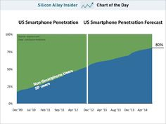 Smartphones Will Saturate The US Market in 24 months then what?