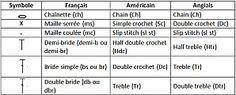 Points de crochet, symboles et traduction anglais et américain. Parfait pour les beginners