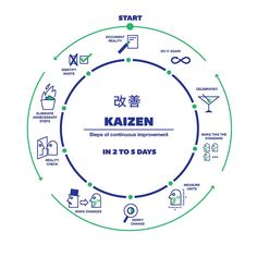 KAIZEN STEPS OF CONSTANT IMPROVEMENT | by joaobambu