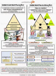 DESCENTRALIZAR   Distribuir competências de uma para outra pessoa física ou jurídica.   Exemplo: quando é criada por lei uma autarq...